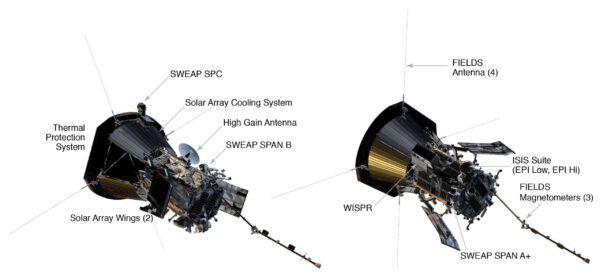 Vědecké přístroje na sondě Parker Solar Probe.