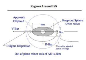 Oblasti v okolí ISS.