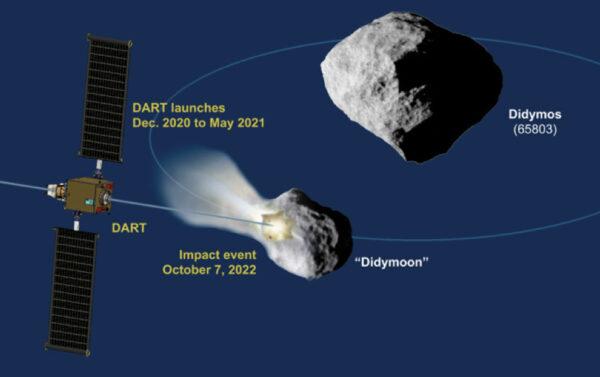 Mise DART má odstartovat mezi roky 2020 a 2021, aby v říjnu 2022 narazila do Didymoonu.