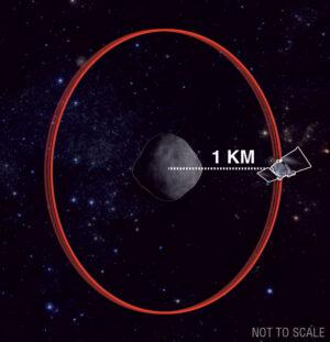 Ve fázi Oběžná dráha B se sonda přiblíží k asteroidu na méně než kilometr.