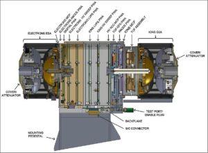 Průřez systémem SPAN-A
