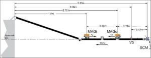 Magnetometry se nachází na rameni za sondou - fluxgate magnetometry se nachází 1,9 a 2,72 m od zadní desky sondy, cívkový magnetometr je od ní ještě dál - konkrétně 3,5 metru - až na samém konci ramene.