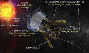 Vědecké přístroje na sondě Parker Solar Probe