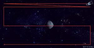 Ve fázi předběžného průzkumu nebude sonda kolem asteroidu obíhat.