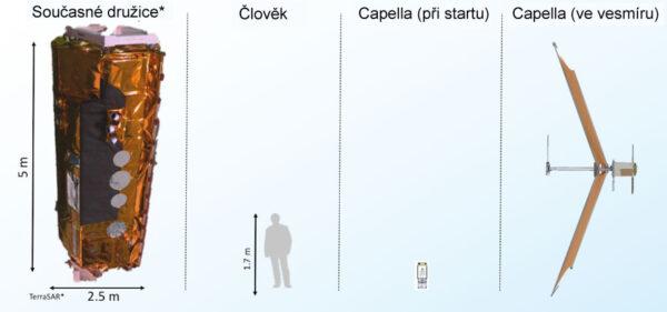 Srovnání velikostí tradičních radarových družic a družic Capella.