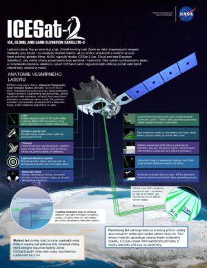 Infografika mise ICESat-2