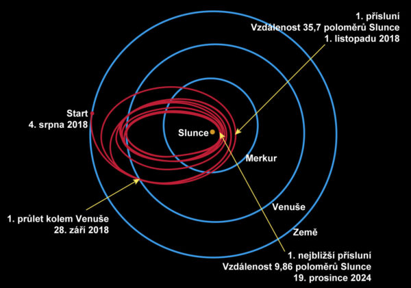 Plánovaná dráha letu sondy Parker Solar Probe. Každý průlet kolem Venuše sondu zpomalí a přiblíží nejnižší bod dráhy ke Slunci.
