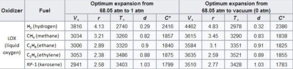 Tabulka s výpočty hodnot při použití různých paliv.
