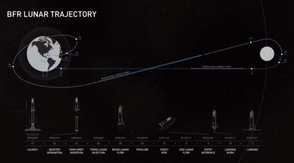 Trajektorie letu lodi BFR kolem Měsíce. Její podoba není definitivní a může se upravovat.