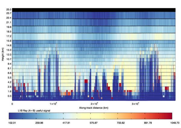První údaje z družice Aeolus – graf ukazuje měření nasbíraná během kompletního oběhu Země – od Arktidy k Antarktidě a zase zpět. Světle modrá a žlutá značí oblasti, které jsou bez oblačnosti, tmavší žlutá a červená pak indikují prachové částice, tenké a silnější mraky a v některých případech může červená souviset i s odrazem od zemského povrchu. Tmavě modrá barva patří oblastem, kde ultrafialové pulsy cestovaly skrz silnou oblačnost, nebo kde nebyl žádný signál.