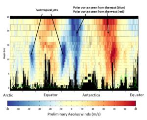 Výstup dat měření větrů z družice Aeolus