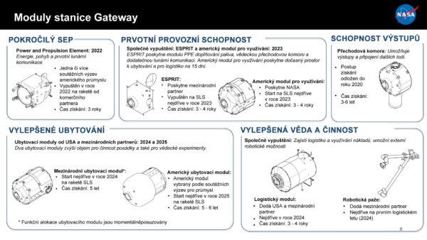 Moduly Gateway podle prezentace z28. srpna