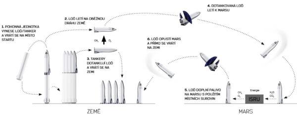 Základní principy systému BFR.