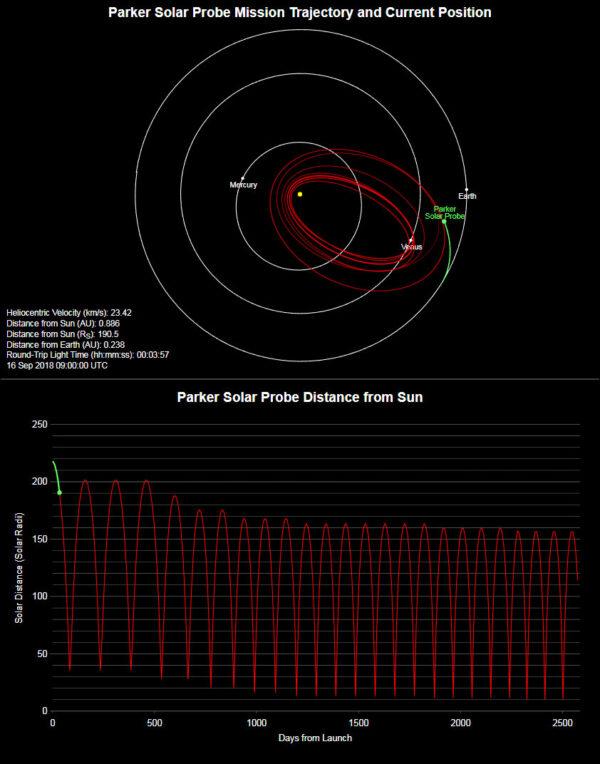 Údaje o pozici sondy Parker Solar Probe ze 16. září 11:00 SELČ.