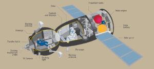 Vizualizace lodi Sojuz. Otvor byl v orbitálním úseku, což je kulovitá část nalevo. Právě touto částí se Sojuz připojuje ke stanici.