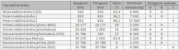Referenční oběžné dráhy US Air Force. Kategorie nákladu: A - (průměr max 4 m), B - (průměr max 5 m), C - (průměr max 5 m, nadměrná délka). Pozn.: Údaje uvedené v kilometrech byly z originálního dokumentu převedeny z námořních mil. Údaje v kilogramech byly převedeny z liber a zaokrouhleny na desítky.