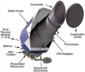 Konstrukce teleskopu Kepler.