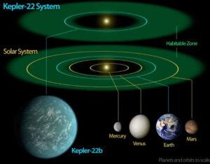Porovnání hvězdného systému Kepler 22 se Sluneční soustavou.