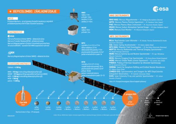 Základní údaje o misi BepiColombo.