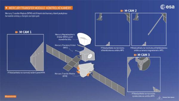 Schéma umístění kontrolních kamer M-CAM a jejich zorná pole.