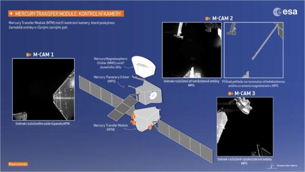 Schéma umístění kamer M-CAM a jejich první pořízené snímky.