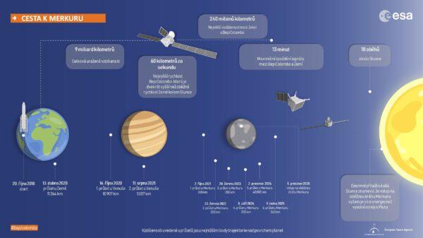 Stručný přehled cesty BepiColombo ze Země k Merkuru.