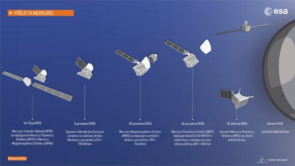 Přehled průběhu přibližovací fáze k Merkuru a vstupu na jeho oběžnou dráhu.