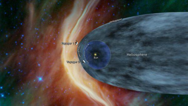 Pozice sond Voyager 1 a 2 ve vztahu k heliosféře, heliopauze a heliosférické obálce.