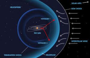 Průběh přechodu do mezihvězdného prostoru.