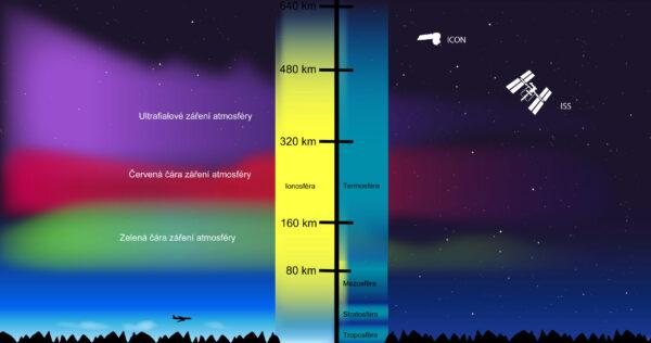 ICON bude obíhat u horní hranice ionosféry, takže bude moci sledovat, jak zemské počasí reaguje na vrstvu nabitých částic, které mají původ v kosmickém počasí.