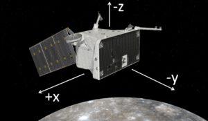 Základní orientace družice MPO.