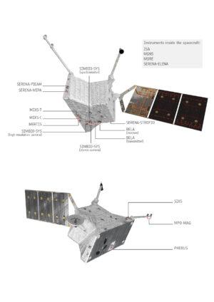 Umístění vědeckých přístrojů MPO.