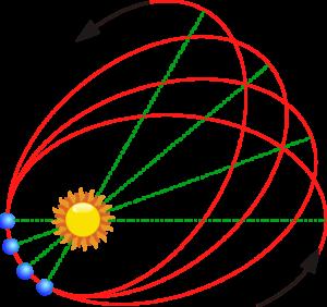 Schématické znázornění stáčení perihelu oběžné dráhy Merkuru, které je 574 obloukových vteřin za století.