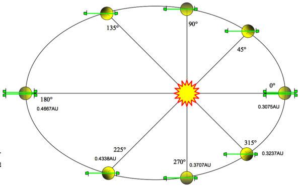 Diagram schématicky zobrazující pohyb perihermu a apohermu MPO vzhledem ke Slunci v průběhu jednoho Merkurova roku.
