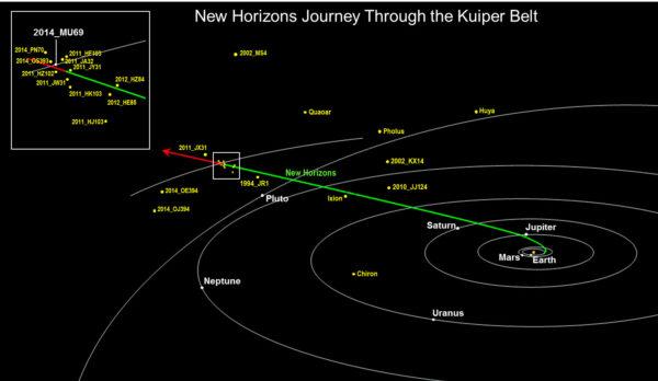 Dráha sondy New Horizons kolem objektů Kuiperova pásu.