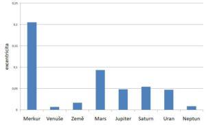Graf výstředností oběžných drah planet Sluneční soustavy, ve kterém Merkur jasně vyčnívá z průměru.
