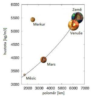 Vztah hustoty a velikosti terestrických planet a Měsíce.