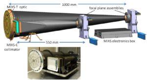 Rentgenový spektrometr MIXS.