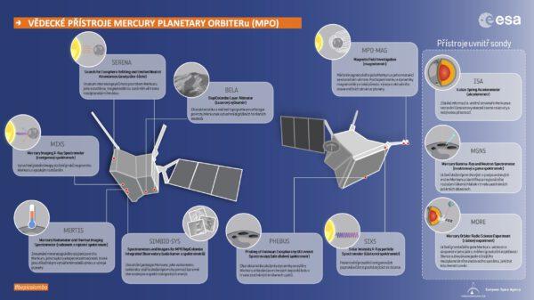 Vědecké přístroje evropské vědecké družice MPO.
