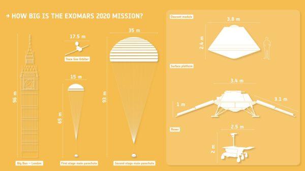 Porovnání velikostí jednotlivých částí ExoMars 2020