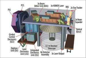 Vnitřní stavba přístroje GEDI.