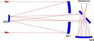 Princip fungování Korschova teleskopu.