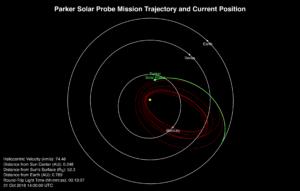 Pozice sondy v prostoru 31. října v 15:00 SEČ.