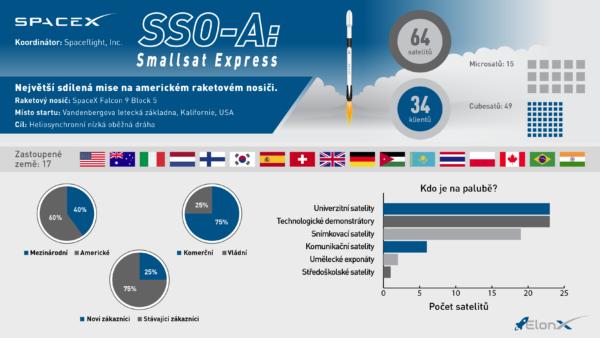 Stručné představení nákladu mise SSO-A