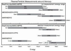 Energetické pokrytí detektorů nabitých částic BepiColombo v porovnání s detektory Messengeru a Marineru 10.