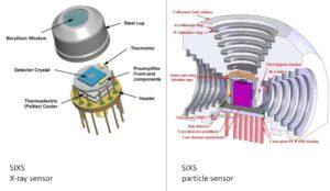Rentgenový detektor (vlevo) a detektor částic (vpravo) přístroje SIXS.