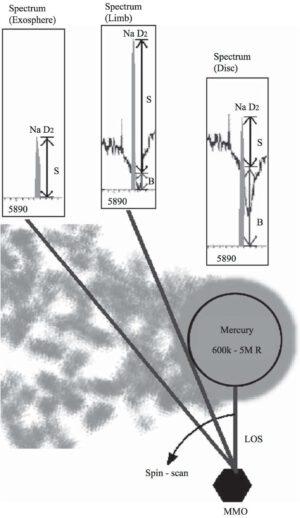 Schématické znázornění pozorování přístroje MSASI.