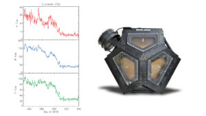 Přístroj PLS na sondě Voyager 2 a tři grafy dokazující opuštění heliosféry.