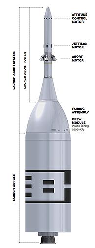 Znázornění jednotlivých dílů nosiče a LAS pro test AA-2
