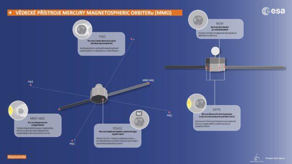 Vědecké přístroje japonské vědecké družice MMO.
